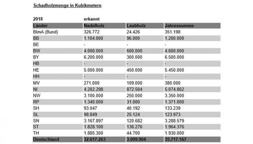 BMEL_Waldschaden-Tabelle_2